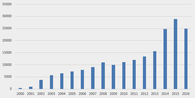 Number of R&D claims filed, by year