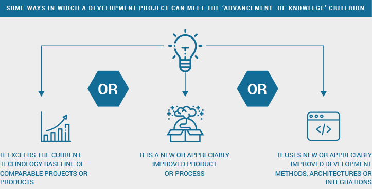 ways to meet the 'advancement of knowledge' criterion in software development projects